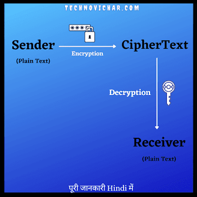Cryptography_Encryption_and_Decryption_in_Hindi