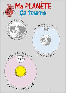 rotation et révolution de la terre, de la lune, de la terre autour du soleil