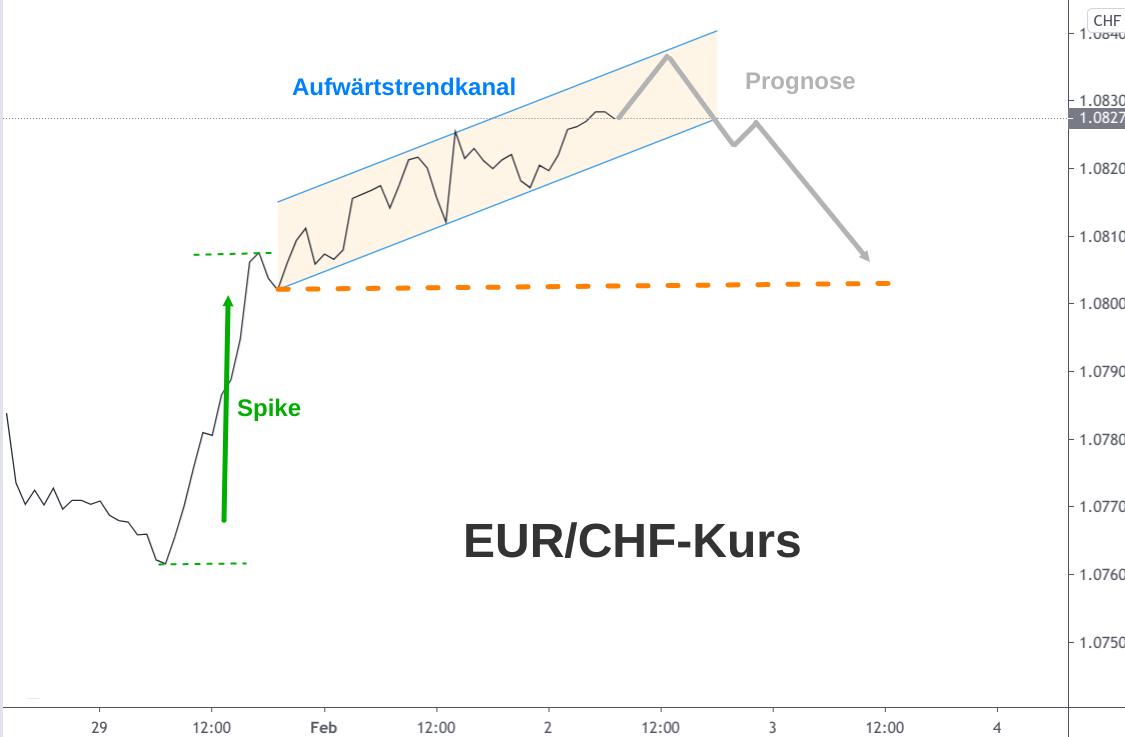EUR/CHF 1-Stunden-Linienchart Analyse Februar 2021