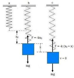 energi pada gerak harmonik 8