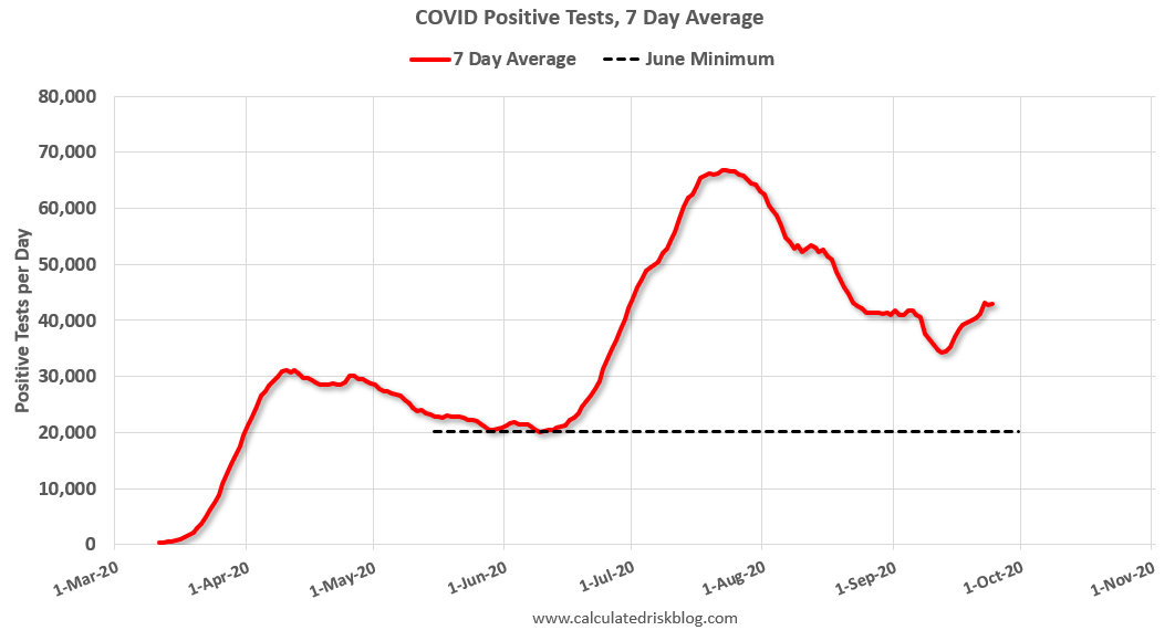 Calculated Risk: September 24 COVID-19 Test Results