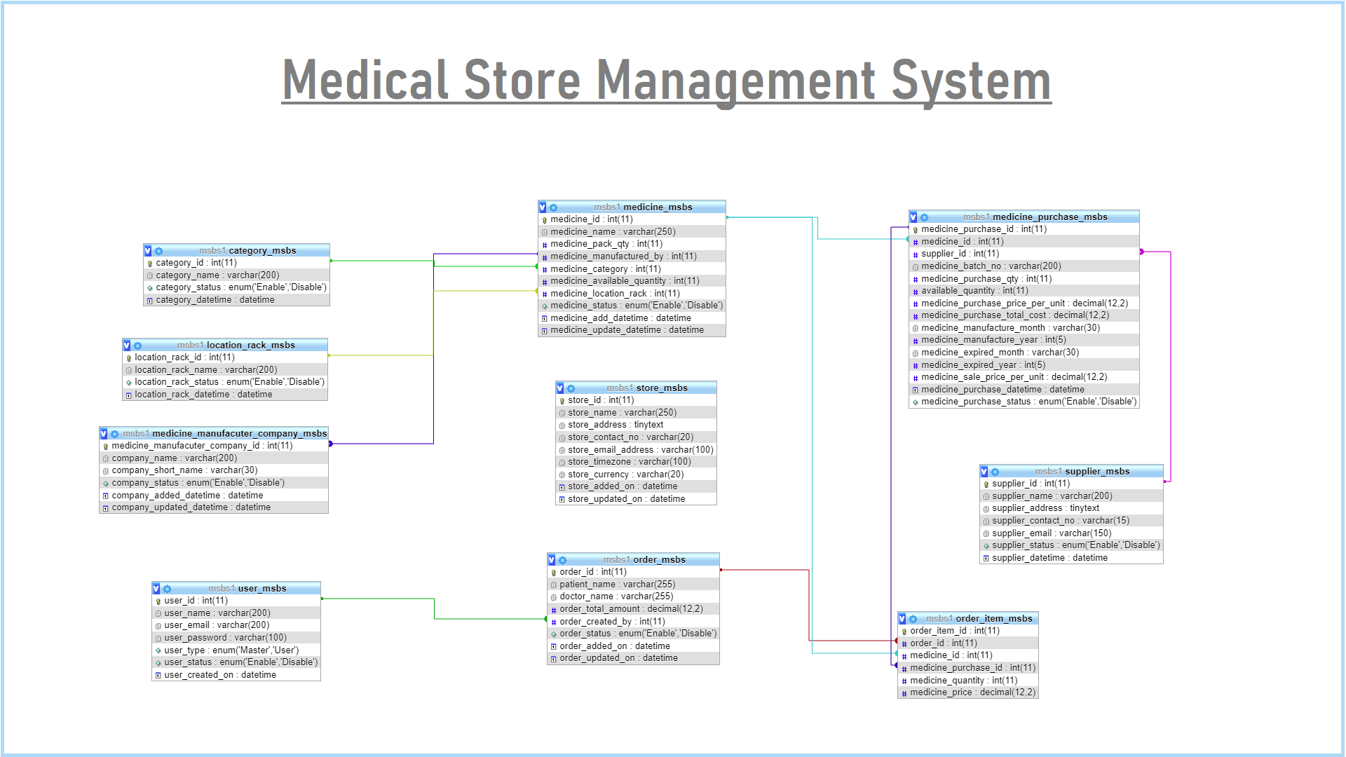 PHP Project on Medical Store Management System