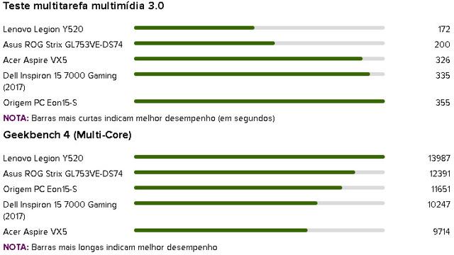 testes de benchmark processador acer vx5