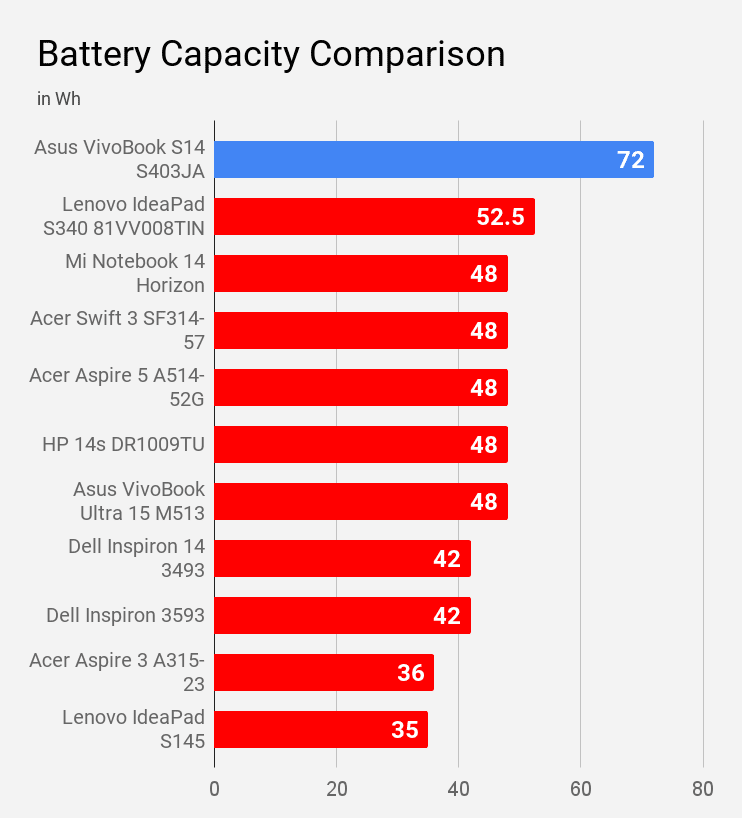Battery capacity of Asus VivoBook S14 S403Ja compared with other laptops.