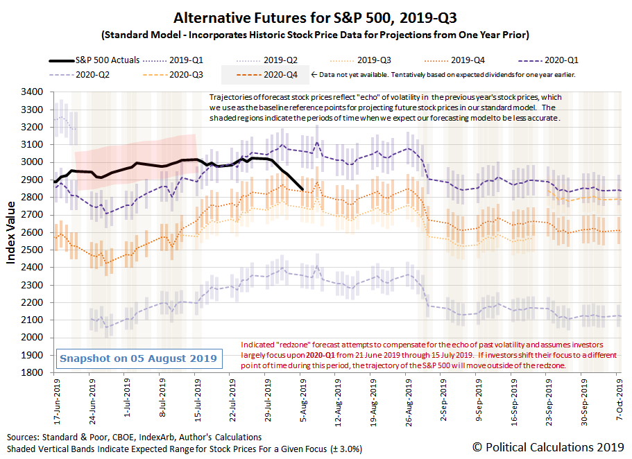 Alternative Futures - S&P 500 - 2019Q3 - Standard Model - Snapshot on 5 August 2019