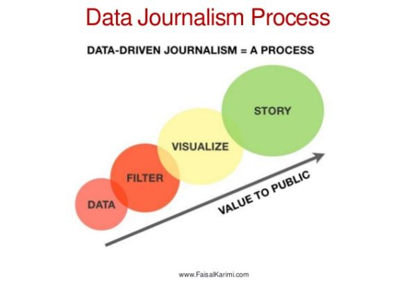 Proses Jurnalisme Data