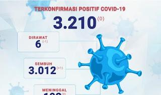 Kecamatan Keraksaan Sumbang Kesembuhan Covid-19