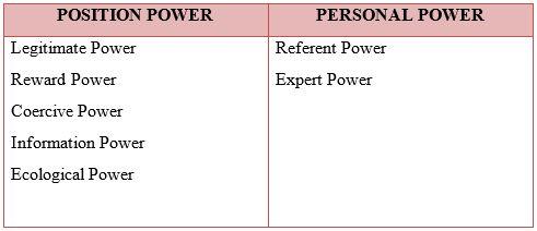 Kekuasaan dan Otoritas - Perilaku Mempengaruhi
