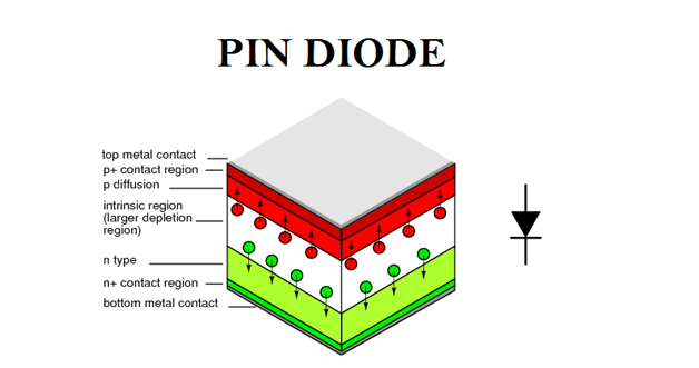 pin diode electrical engineering pics. Black Bedroom Furniture Sets. Home Design Ideas