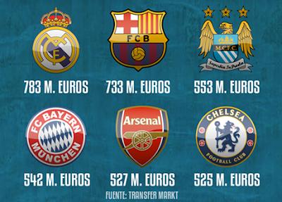 Equipos más caros del mundo