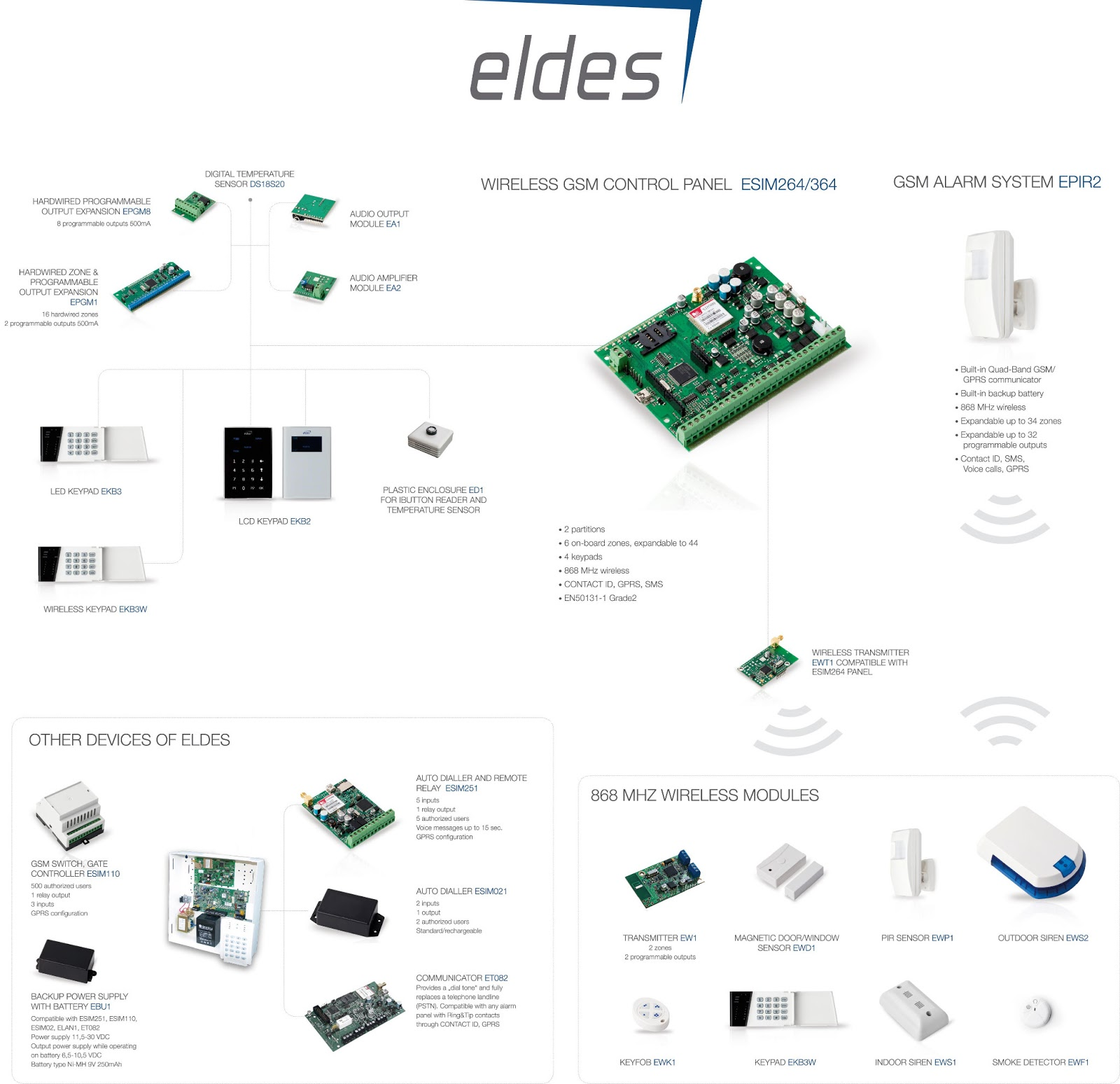 Eldes New Devices