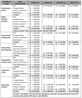 Biaya Kuliah UAD Yogyakarta 2020 Terbaru