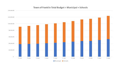 municipal and school split over the FY 2012-FY2022 period