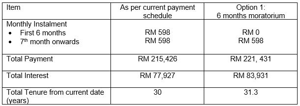 Maybank loan comparison