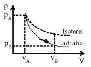 Proses Adiabatis Termodinamika