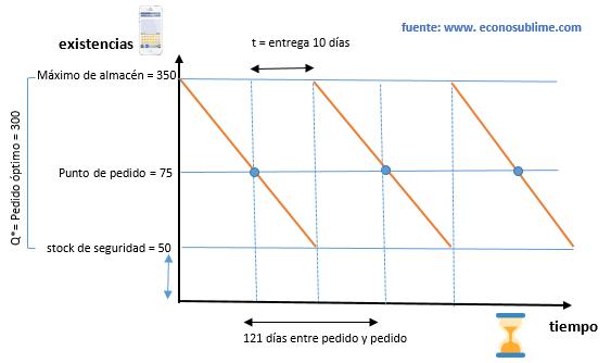 EJERCICIO RESUELTO 2. MODELO DE WILSON CON STOCK DE SEGURIDAD ...