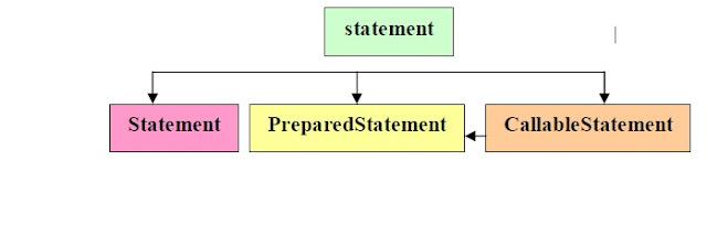 types of statements in jdbc