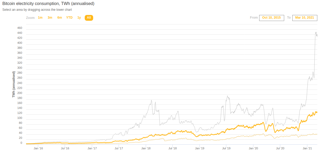 ciò che è sbagliato con bitcoin