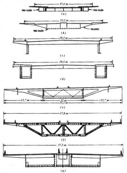 Secciones transversales típicas de puentes atirantados