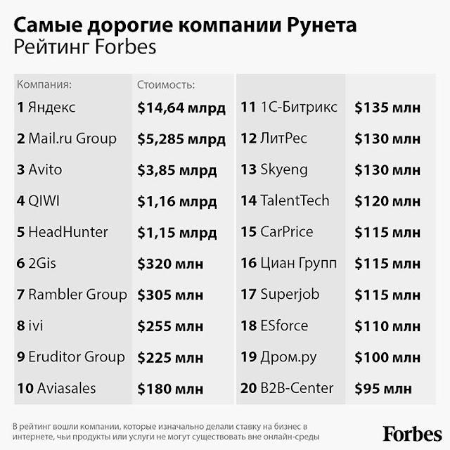 Два пути в один список Forbes