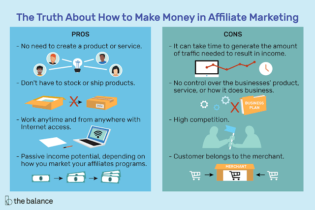 How to make money by affiliation marketing