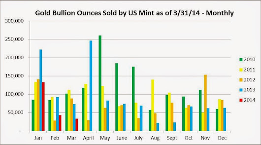 US Mint Coin Sales YTD: Gold Weak and Silver Strong