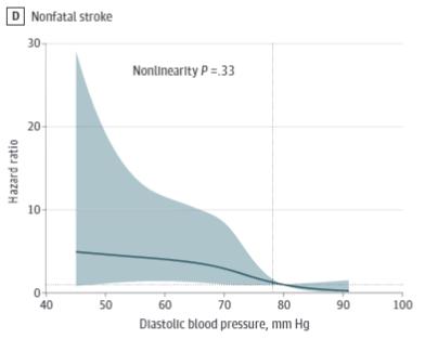 収縮期血圧と脳梗塞リスク