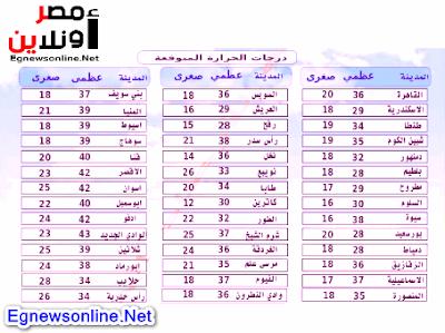 توقعات الطقس ودرجات الحرارة المتوقعة اليوم الخميس 14-5-2020 بمحافظات مصر