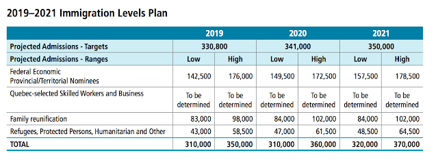 Canada's Immigration Plan for 2019 - 2021: 1M+ New Immigrants