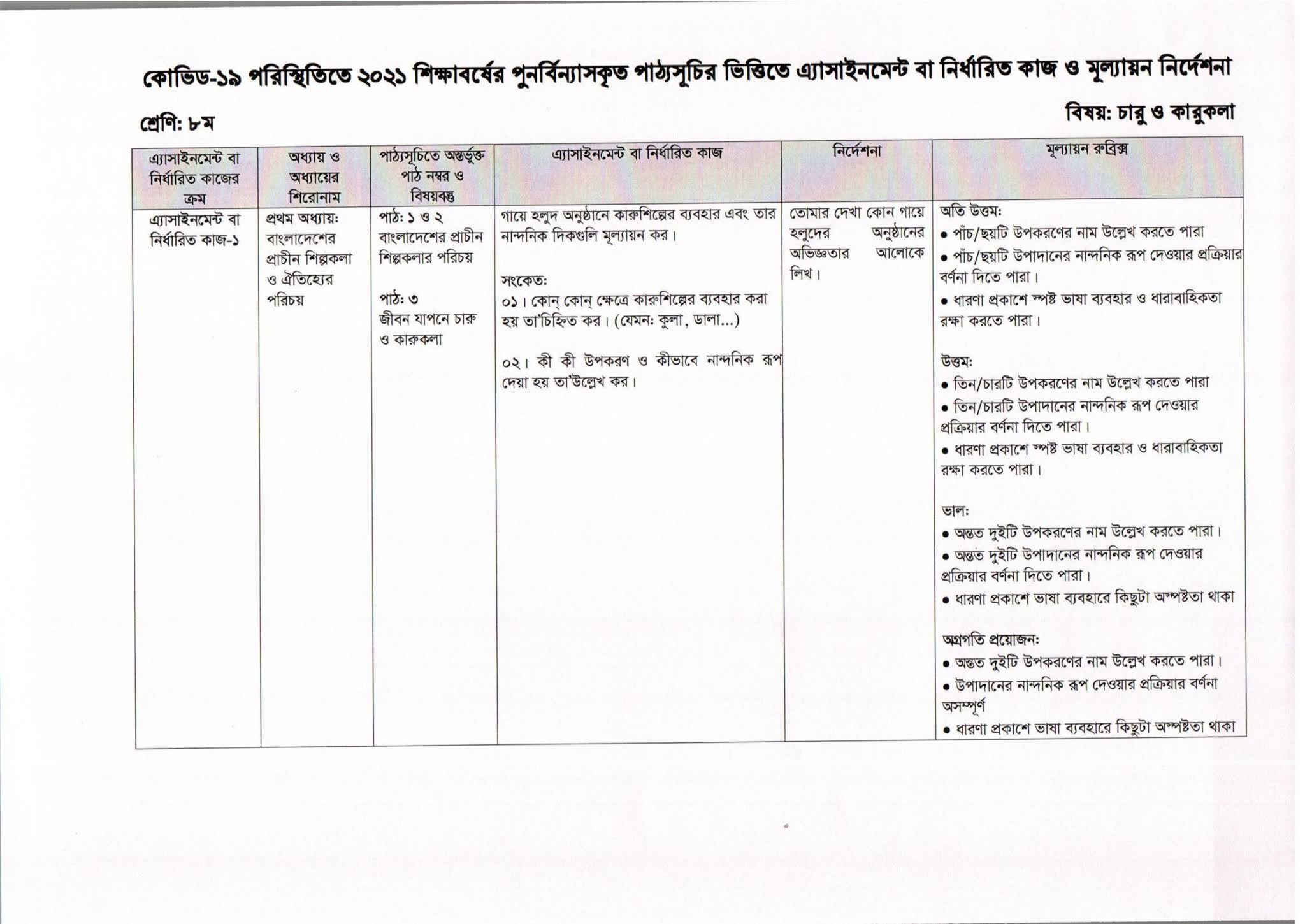 Class 8 Assignment 4th Week Science
