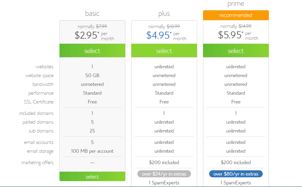Bluehost plans Pricing