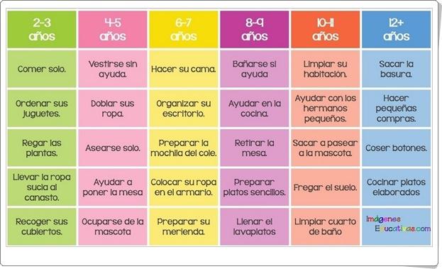 """""""Tabla Montessori de tareas domésticas para niños"""""""