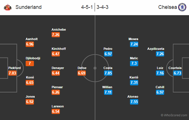 Possible Lineups, Team News, Stats – Sunderland vs Chelsea