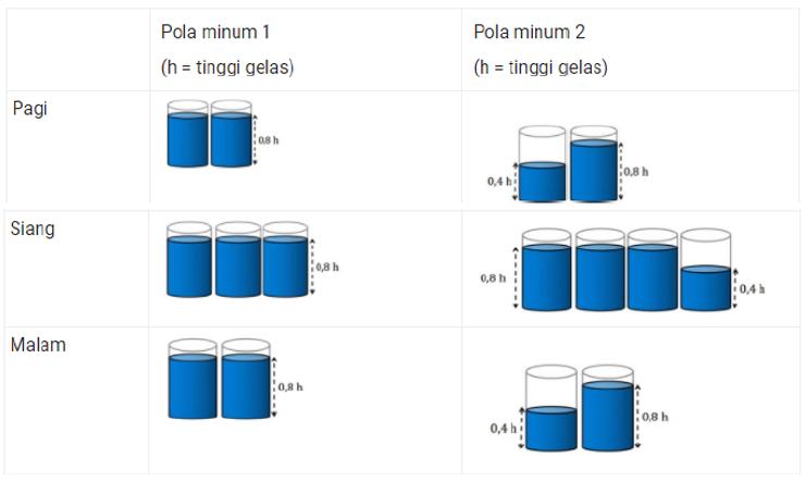 Contoh Soal Akm Numerasi Menghitung Volume Bangun Ruang Dan Luas Permukaan Balok Kubus Dll