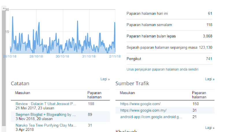 Misi Naikkan Pageviews #5