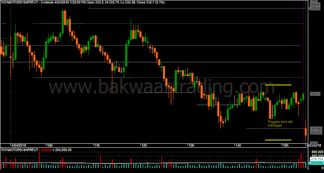 Day Trading Price Action Chart
