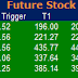 Most active future and option calls ( Pre Market Tips ) for 25 July 2016