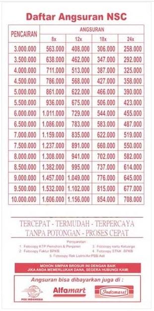 Tabel Angsuran NSC Finance 2021