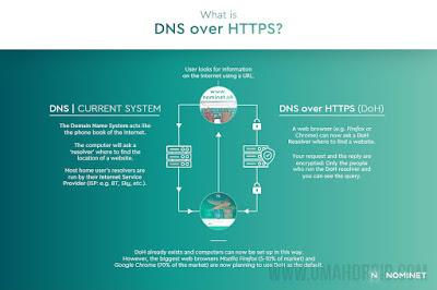 Protokol DNS over HTTPS