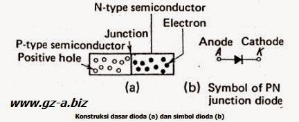 Konstruksi Diode