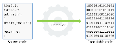 C compiler | What is C compiler?