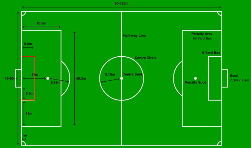 Gambar Goal Box / Kotak Area Gawang Lapangan Sepak Bola