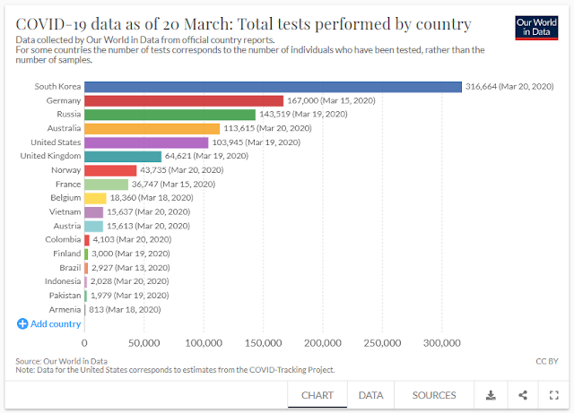 COVID-19 data as of 20 March: Total tests performed by country
