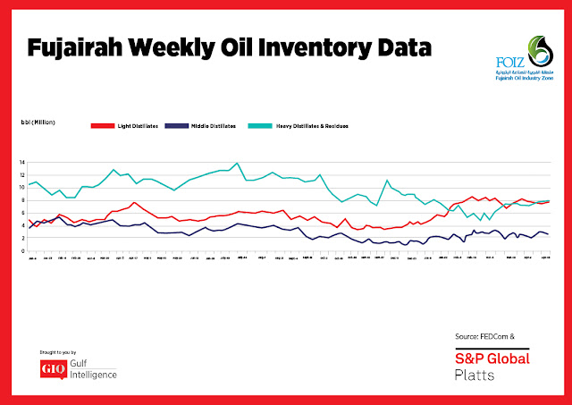 Chart Attribute: Fujairah Weekly Oil Inventory Data (Jan 9, 2017 - April 16, 2018) / Source: The Gulf Intelligence
