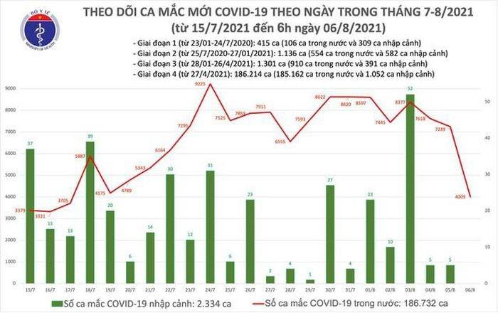 Cập nhật thông tin tình hình dịch COVID-19 tại Việt Nam và tỉnh Kon Tum