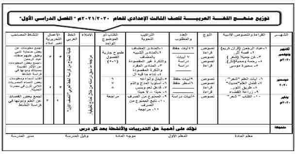 توزيع منهج اللغة العربية للصف الثالث الاعدادي 2021