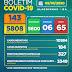 Boletim COVID-19: Confira a atualização desta sexta-feira (09) para os casos de coronavírus em Alagoinhas