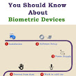 Eight answers you should know about biometric devices. ~ Secureye