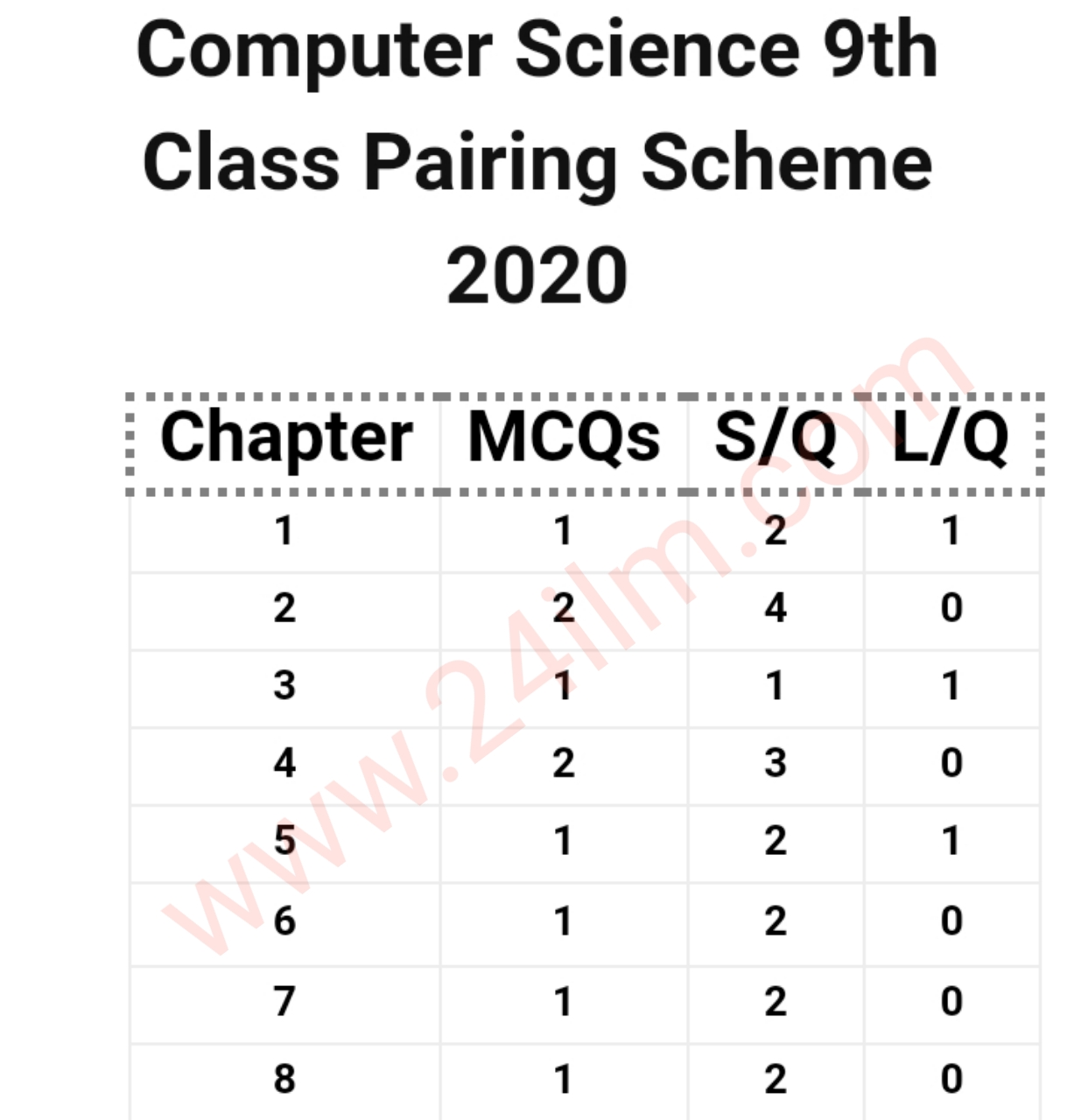 9th class Computer science pairing scheme 2020-9th