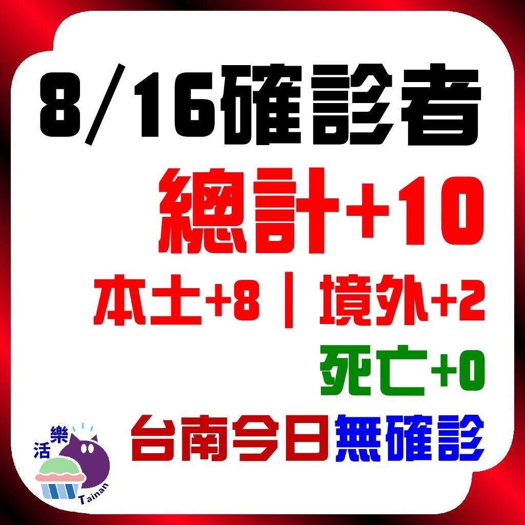 CDC公告,今日(8/16)確診:10。本土+8、境外+2、死亡+0。台南今日無確診(+0)(連50天)。